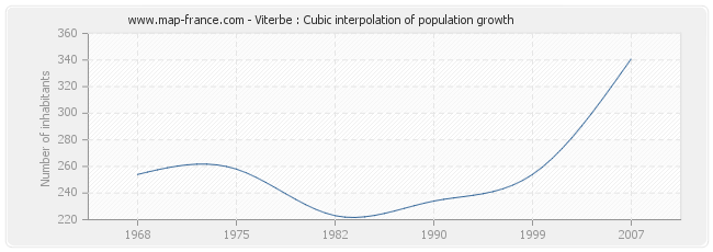Viterbe : Cubic interpolation of population growth