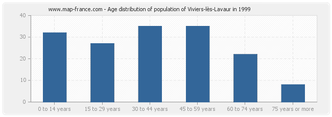 Age distribution of population of Viviers-lès-Lavaur in 1999
