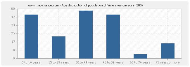 Age distribution of population of Viviers-lès-Lavaur in 2007