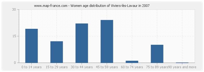 Women age distribution of Viviers-lès-Lavaur in 2007