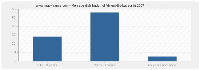 Men age distribution of Viviers-lès-Lavaur in 2007