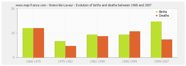 Viviers-lès-Lavaur : Evolution of births and deaths between 1968 and 2007