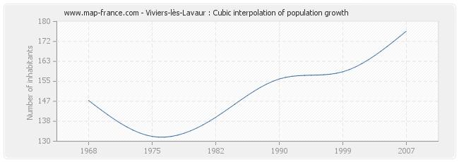 Viviers-lès-Lavaur : Cubic interpolation of population growth