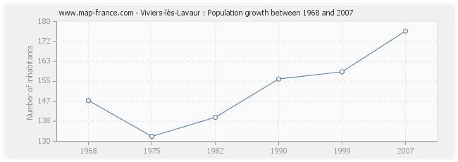 Population Viviers-lès-Lavaur