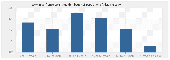 Age distribution of population of Albias in 1999