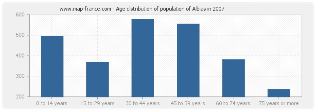 Age distribution of population of Albias in 2007