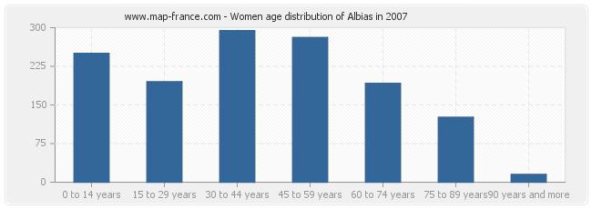 Women age distribution of Albias in 2007