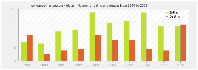 Albias : Number of births and deaths from 1999 to 2008