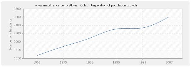 Albias : Cubic interpolation of population growth