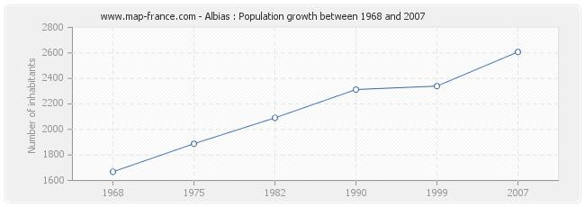 Population Albias