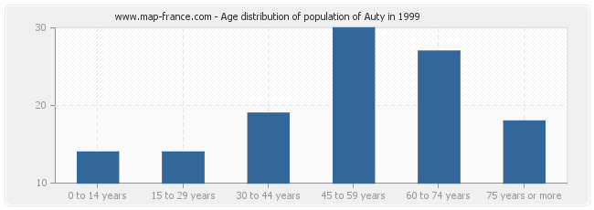 Age distribution of population of Auty in 1999