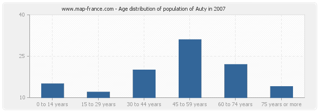 Age distribution of population of Auty in 2007
