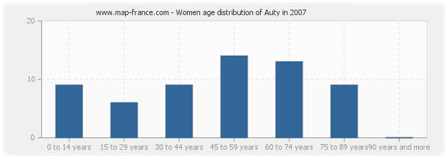 Women age distribution of Auty in 2007