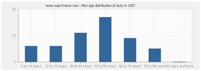 Men age distribution of Auty in 2007