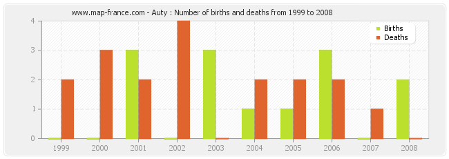 Auty : Number of births and deaths from 1999 to 2008