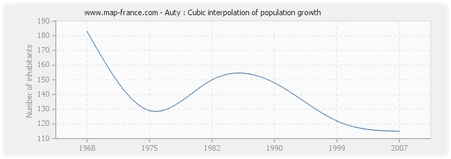Auty : Cubic interpolation of population growth