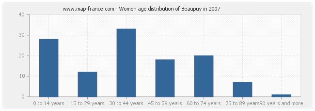 Women age distribution of Beaupuy in 2007