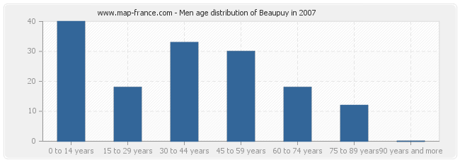 Men age distribution of Beaupuy in 2007