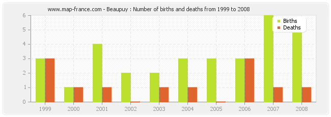 Beaupuy : Number of births and deaths from 1999 to 2008