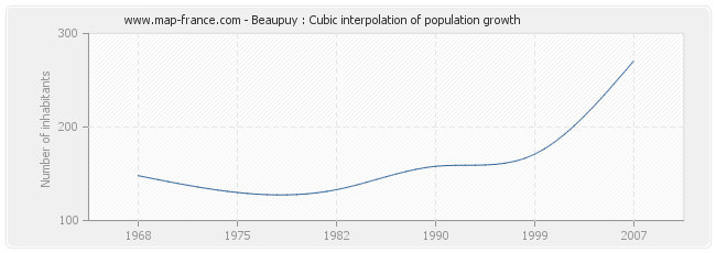 Beaupuy : Cubic interpolation of population growth