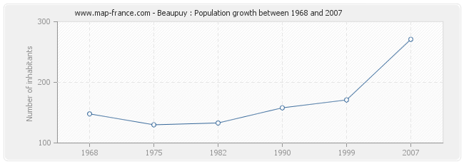 Population Beaupuy