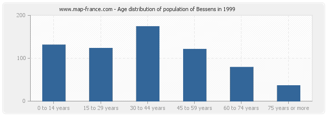 Age distribution of population of Bessens in 1999