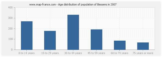 Age distribution of population of Bessens in 2007
