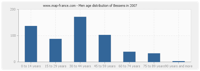 Men age distribution of Bessens in 2007