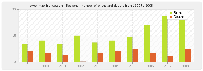 Bessens : Number of births and deaths from 1999 to 2008