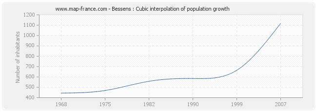 Bessens : Cubic interpolation of population growth