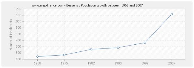 Population Bessens
