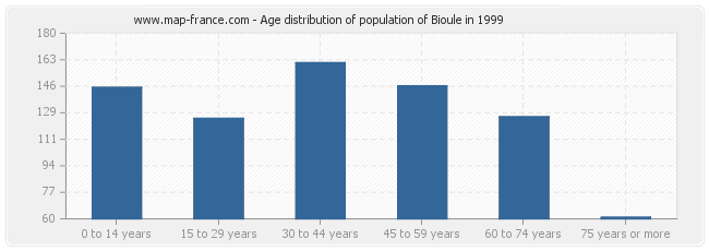 Age distribution of population of Bioule in 1999