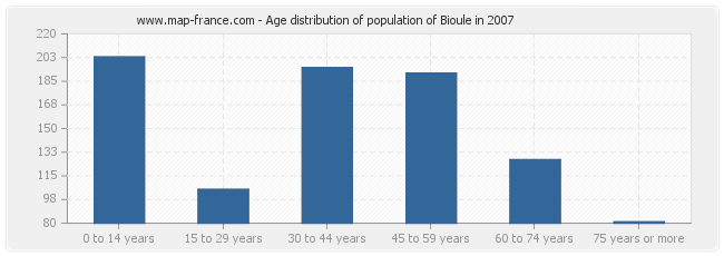 Age distribution of population of Bioule in 2007