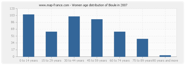 Women age distribution of Bioule in 2007