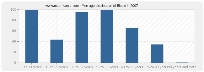 Men age distribution of Bioule in 2007