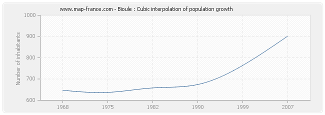 Bioule : Cubic interpolation of population growth