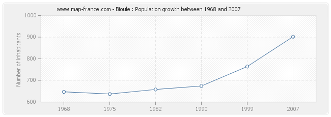 Population Bioule