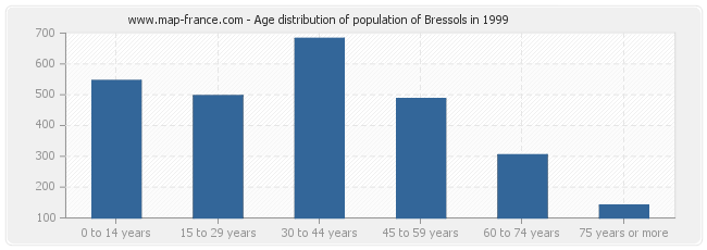 Age distribution of population of Bressols in 1999
