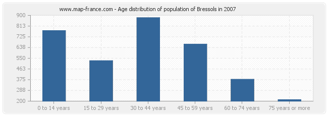 Age distribution of population of Bressols in 2007