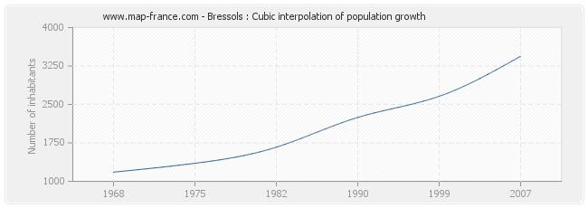 Bressols : Cubic interpolation of population growth
