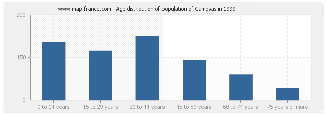 Age distribution of population of Campsas in 1999