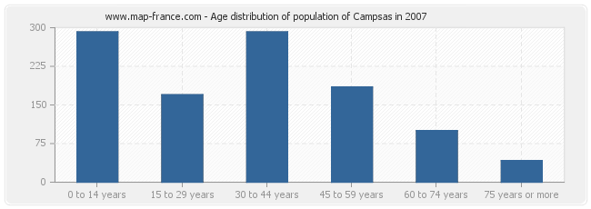 Age distribution of population of Campsas in 2007