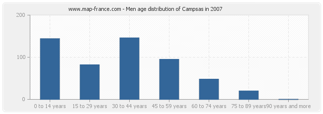 Men age distribution of Campsas in 2007