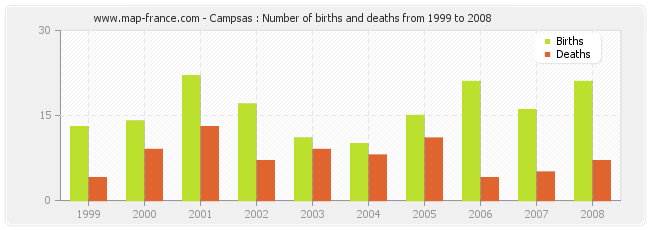 Campsas : Number of births and deaths from 1999 to 2008