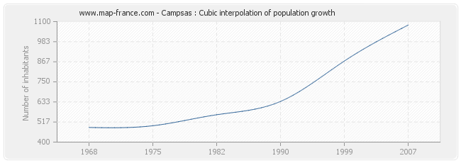 Campsas : Cubic interpolation of population growth