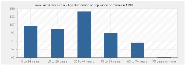 Age distribution of population of Canals in 1999