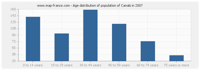 Age distribution of population of Canals in 2007