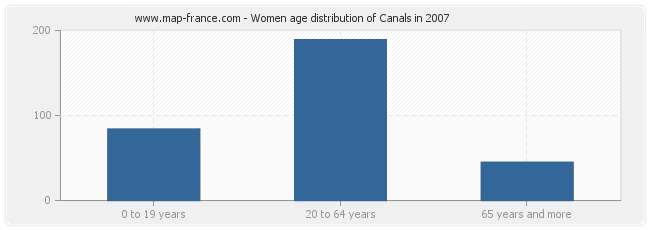 Women age distribution of Canals in 2007
