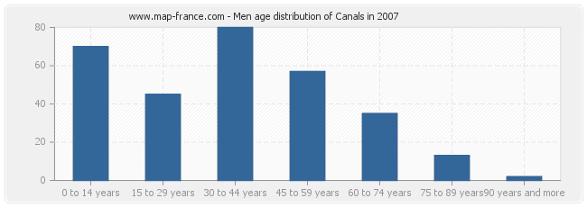 Men age distribution of Canals in 2007