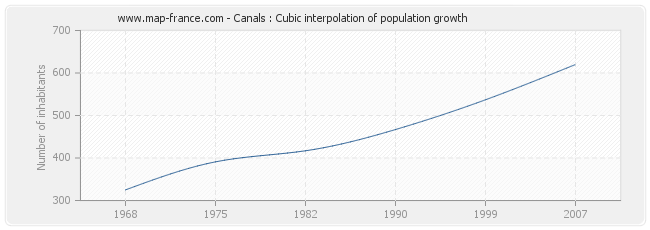 Canals : Cubic interpolation of population growth